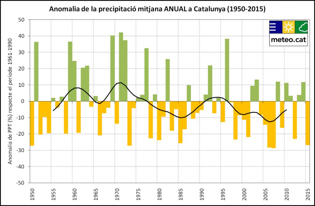 Evolució de la precipitació anual per al conjunt de Catalunya i per al període 1950-2015. Els valors s'expressen com a % respecte a la mitjana del període de referència 1961-1990, i la corba negra indica un filtre gaussià de 13 membres.
