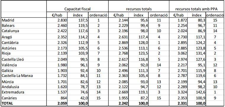 Resultats del model de finançament 2014