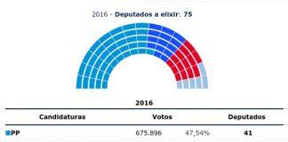 Resultats Eleccions Parlament Galícia   Govern de Galícia