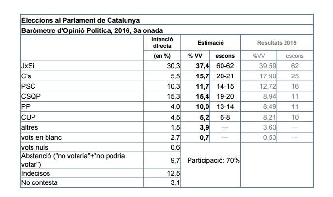 CEO: Estimació de vot al Parlament de Catalunya.