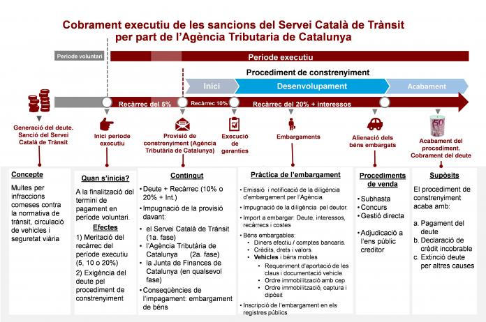 Esquema del procediment de recaptació executiva | Govern de Catalunya