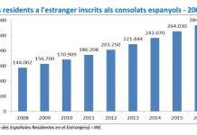 Evolució de la població catalana vivint a l'exterior | FIEC