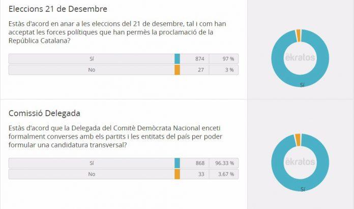 Resultats de la consulta interna de Demòcrates de Catalunya   Demòcrates de Catalunya