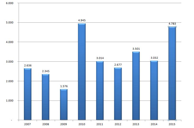 Evolució de la inversió a Catalunya (en milions d'euros)