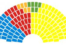 Distribució d'escons del nou Parlament escocès