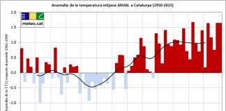 Evolució de la temperatura mitjana anual per al període 1950-2015 i per al conjunt de Catalunya. Els valors s'expressen com a anomalies respecte el període de referència 1961-1990, i la corba negra indica un filtre gaussià de 13 membres.