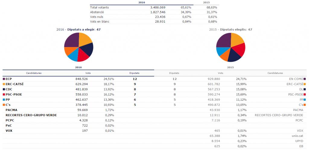 Resultats de les eleccions generals a CAtalunya
