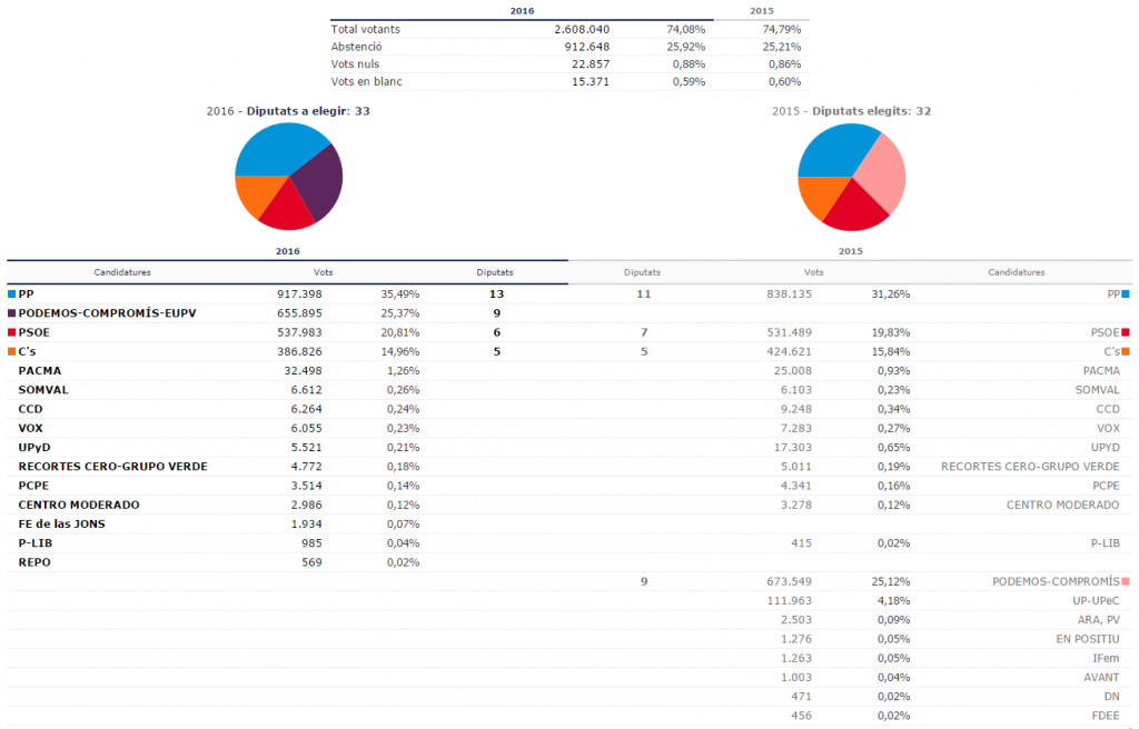 Resultats de les eleccions generals al País Valencià