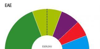 Resultats de les Eleccions al Parlament Basc 2016 | Govern basc