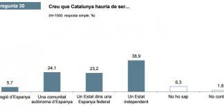 CEO: relació Catalunya Espanya.