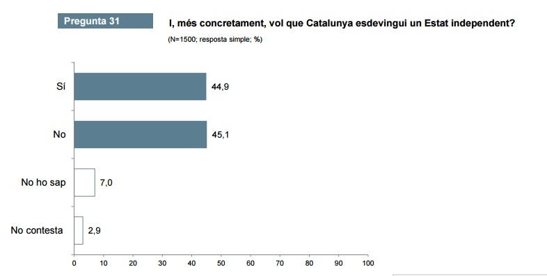 CEO: Vol que Catalunya esdevingui un Estat independent?