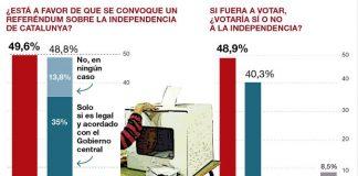 Gràfic de l'enquesta del Periodico en relació a un eventual RUI publicada a la seva web | El Periodico