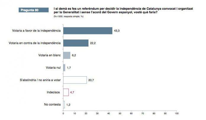 Resultats del CEO (1a Onada 2017) en relació a un Referèndum Unilateral | CEO