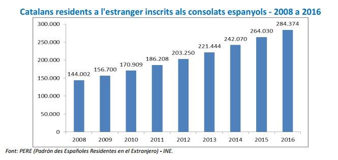 Evolució de la població catalana vivint a l'exterior   FIEC