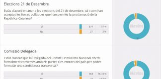 Resultats de la consulta interna de Demòcrates de Catalunya | Demòcrates de Catalunya