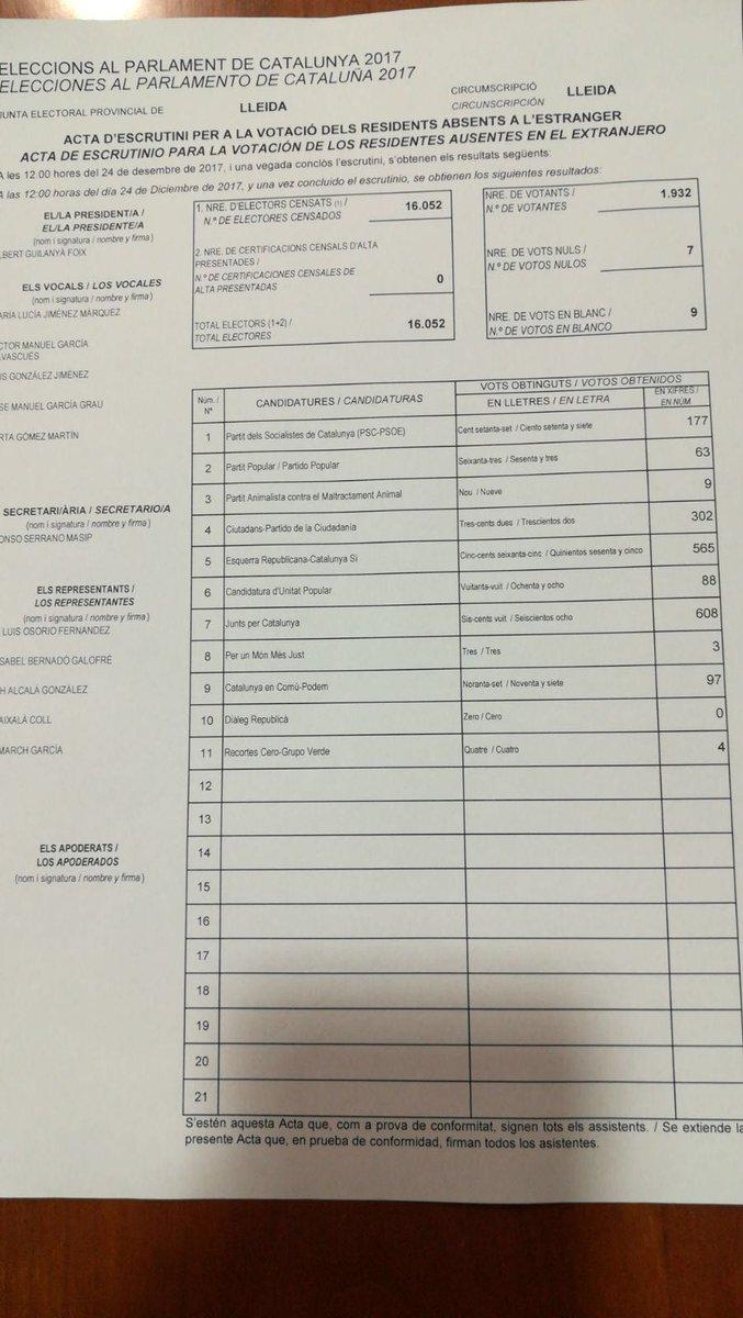 Acta del recompte del vot exterior de la circumscripció de Lleida | FIEC
