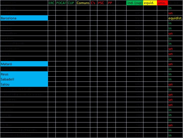 Quadre resum de la composició municipal en diverses ciutats del territori