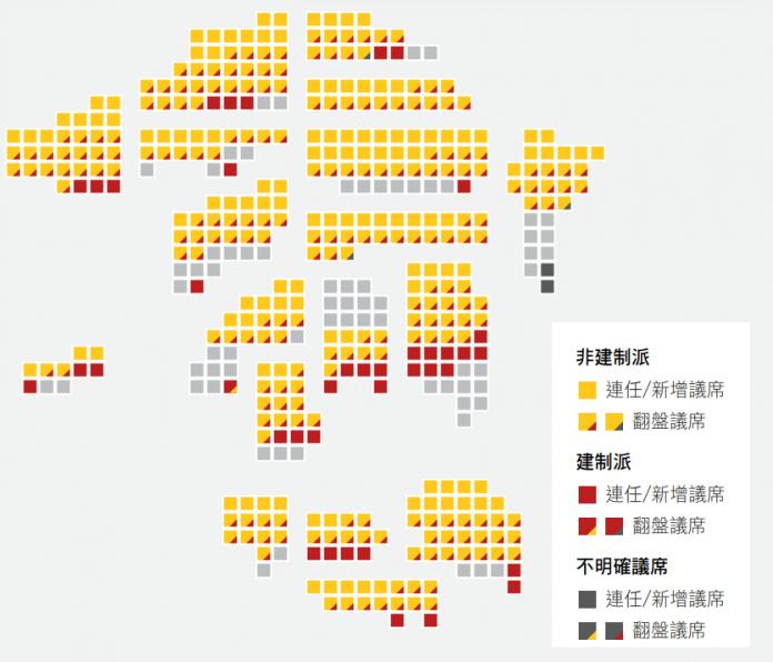 Resultats als 18 consells de districte quan s'havien assignat 382 dels 452 seients